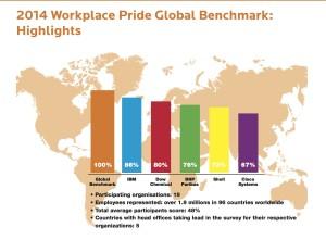 IBM est l'entreprise la plus inclusive des questions LGBT dans le monde